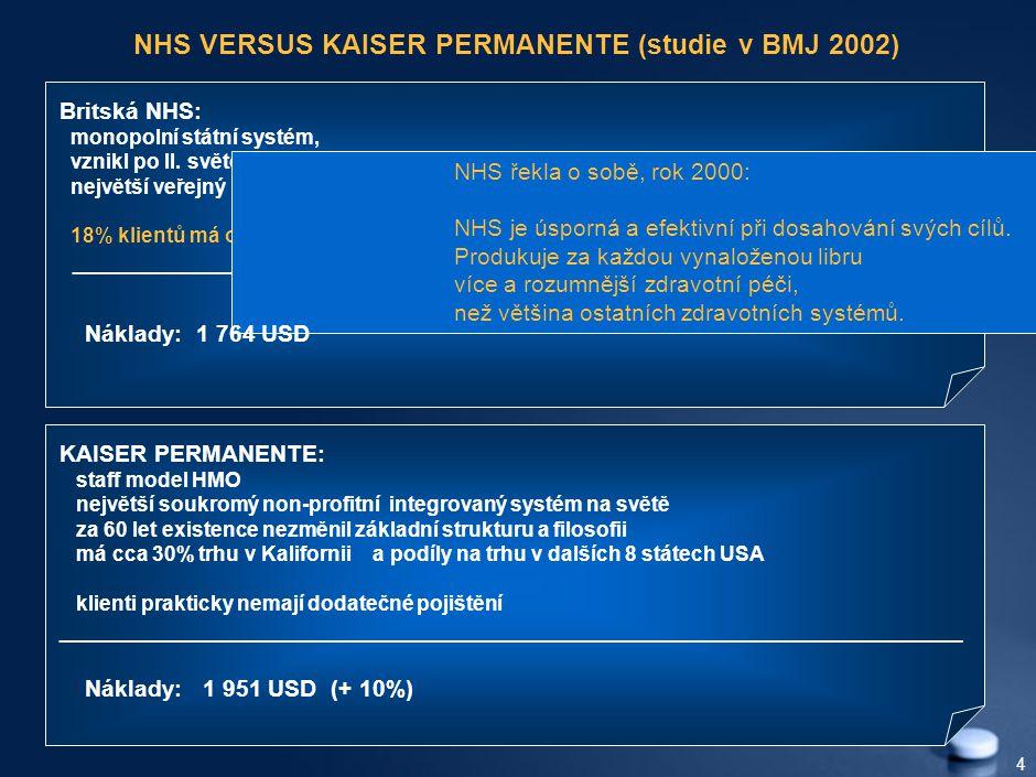 4 NHS VERSUS KAISER PERMANENTE (studie v BMJ 2002) KAISER PERMANENTE: staff model HMO největší soukromý non-profitní integrovaný systém na světě za 60 let existence nezměnil základní strukturu a filosofii má cca 30% trhu v Kalifornii a podíly na trhu v dalších 8 státech USA klienti prakticky nemají dodatečné pojištění _____________________________________________________________________ Britská NHS: monopolní státní systém, vznikl po II.