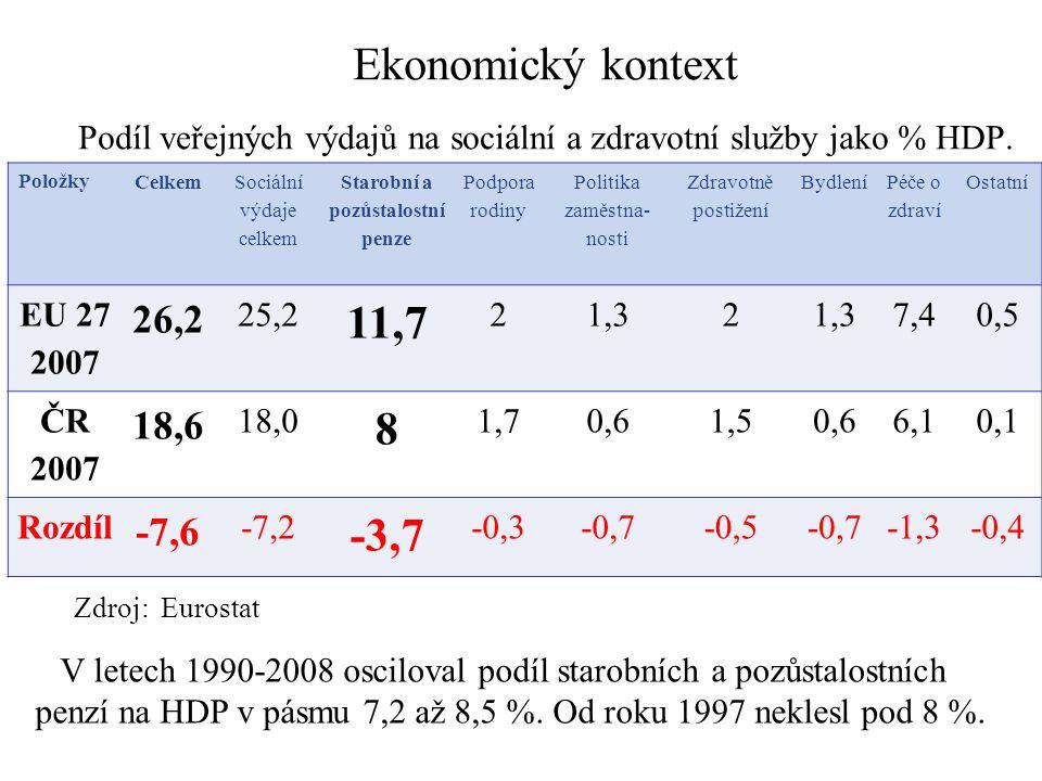 Ekonomický kontext Podíl veřejných výdajů na sociální a zdravotní služby jako % HDP. Zdroj: Eurostat 6 Položky Celkem Sociální výdaje celkem Starobní