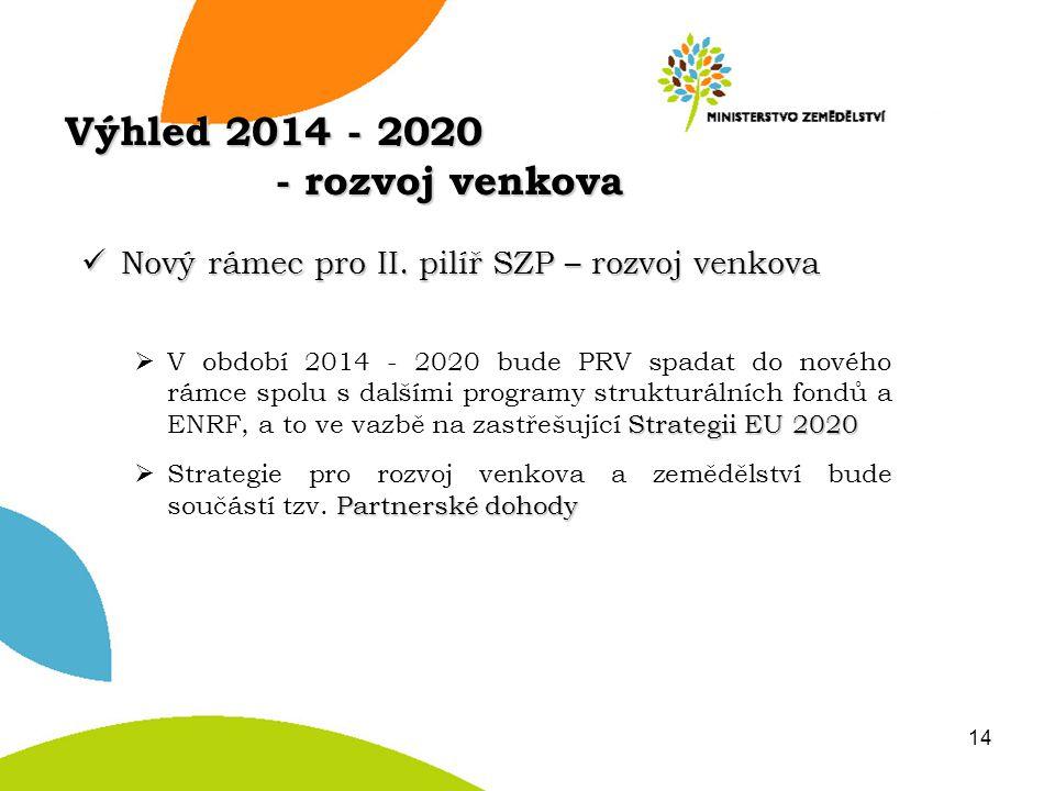 Výhled 2014 - 2020 - rozvoj venkova Nový rámec pro II. pilíř SZP – rozvoj venkova Nový rámec pro II. pilíř SZP – rozvoj venkova Strategii EU 2020  V