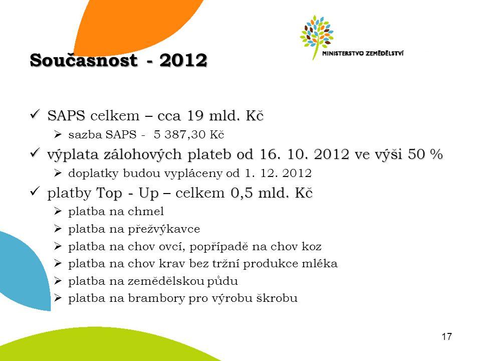 Současnost - 2012 SAPS cca 19 mld. Kč SAPS celkem – cca 19 mld. Kč  sazba SAPS - 5 387,30 Kč výplata zálohových plateb od 16. 10. 2012 ve výši 50 % v