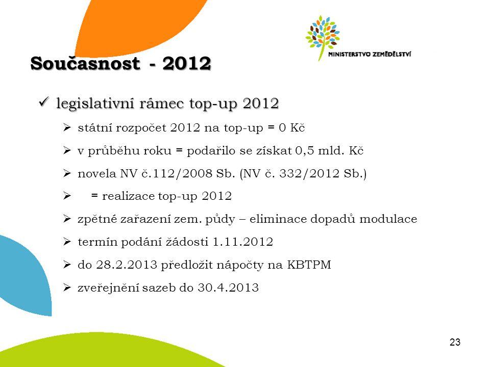 legislativní rámec top-up 2012 legislativní rámec top-up 2012  státní rozpočet 2012 na top-up = 0 Kč  v průběhu roku = podařilo se získat 0,5 mld. K