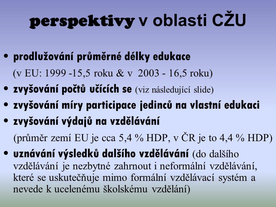 perspektivy v oblasti CŽU prodlužování průměrné délky edukace (v EU: 1999 -15,5 roku & v 2003 - 16,5 roku) zvyšování počtů učících se (viz následující