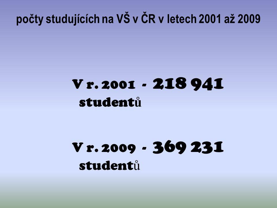 počty studujících na VŠ v ČR v letech 2001 až 2009 V r. 2001 - 218 941 student ů V r. 2009 - 369 231 student ů