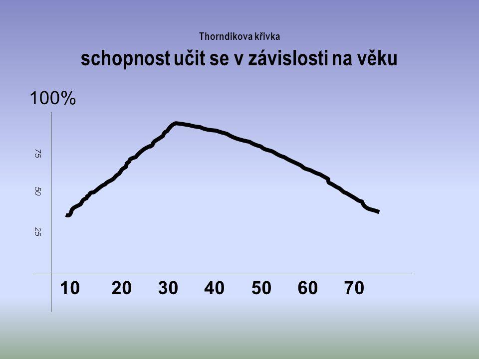 Thorndikova křivka schopnost učit se v závislosti na věku 100% 10 20 30 40 50 60 70 75 50 25