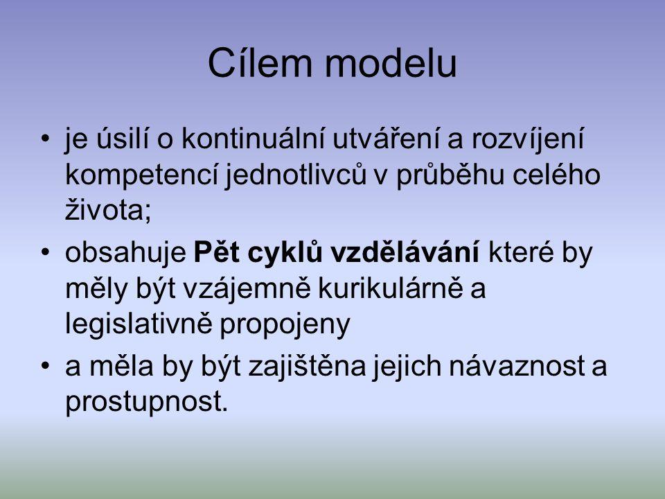 Cílem modelu je úsilí o kontinuální utváření a rozvíjení kompetencí jednotlivců v průběhu celého života; obsahuje Pět cyklů vzdělávání které by měly b