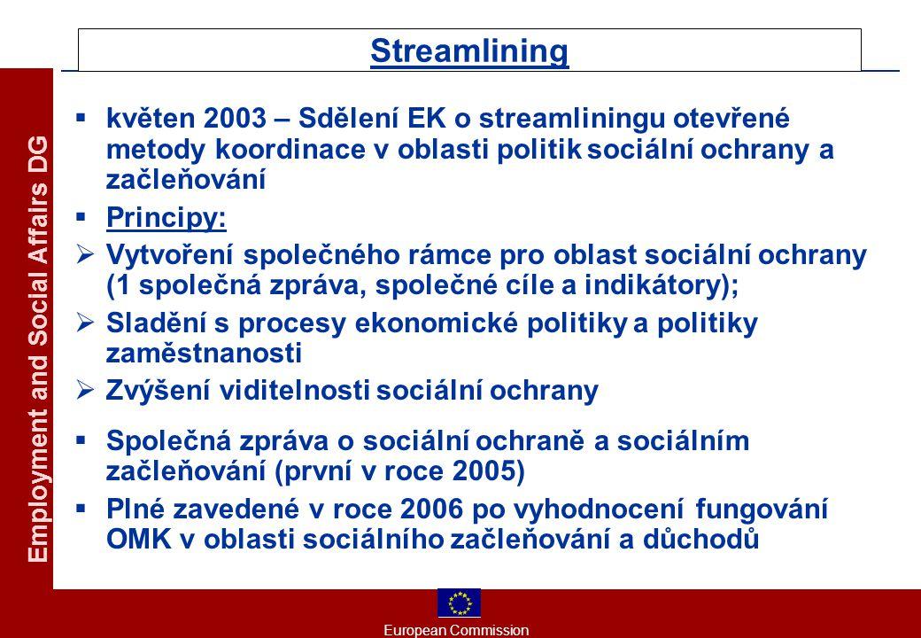 European Commission Employment and Social Affairs DG Streamlining  květen 2003 – Sdělení EK o streamliningu otevřené metody koordinace v oblasti poli