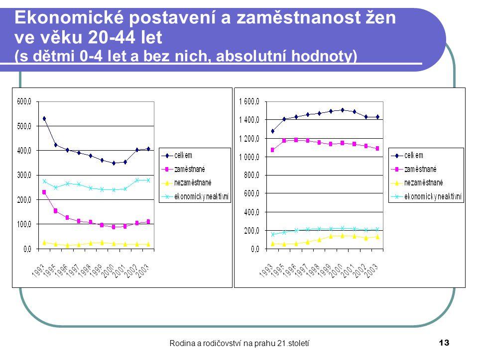 Rodina a rodičovství na prahu 21.století13 Ekonomické postavení a zaměstnanost žen ve věku 20-44 let (s dětmi 0-4 let a bez nich, absolutní hodnoty)