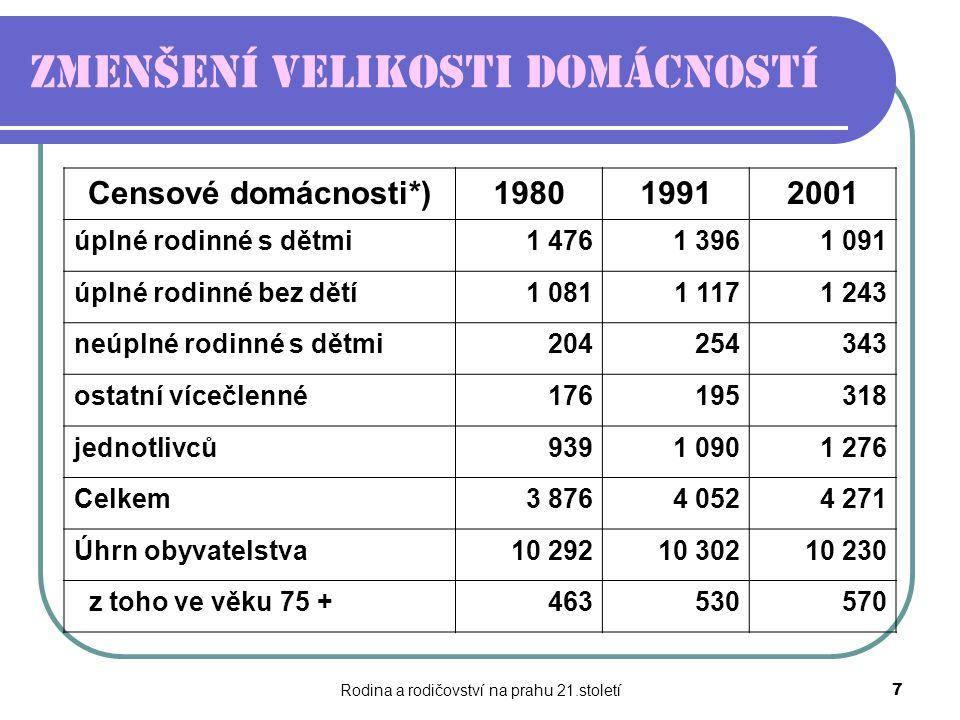 Rodina a rodičovství na prahu 21.století7 Zmenšení velikosti domácností Censové domácnosti*)198019912001 úplné rodinné s dětmi1 4761 3961 091 úplné ro