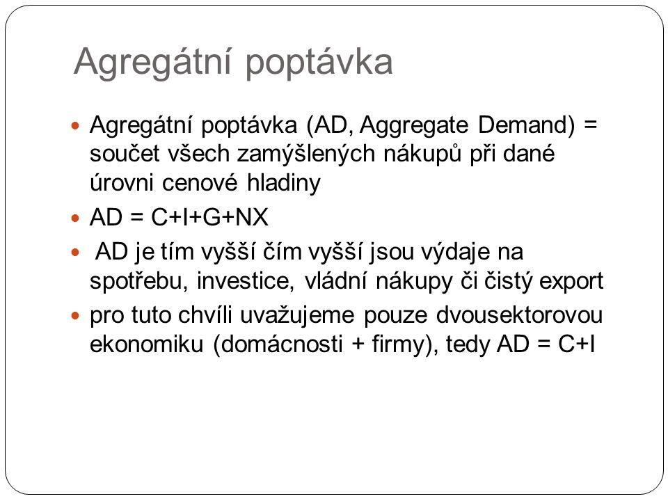 Agregátní poptávka Agregátní poptávka (AD, Aggregate Demand) = součet všech zamýšlených nákupů při dané úrovni cenové hladiny AD = C+I+G+NX AD je tím