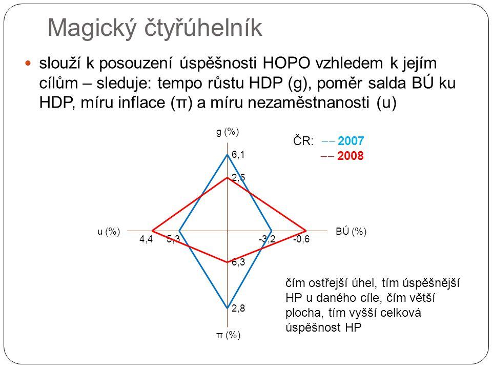 Magický čtyřúhelník slouží k posouzení úspěšnosti HOPO vzhledem k jejím cílům – sleduje: tempo růstu HDP (g), poměr salda BÚ ku HDP, míru inflace (π) a míru nezaměstnanosti (u) g (%) BÚ (%)u (%) π (%) 5,34,4 2,5 6,1 -0,6-3,2 6,3 2,8 ČR: ‒‒ 2007 ‒‒ 2008 čím ostřejší úhel, tím úspěšnější HP u daného cíle, čím větší plocha, tím vyšší celková úspěšnost HP