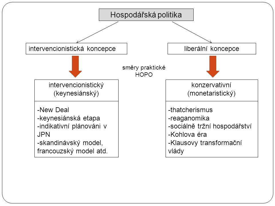 Hospodářská politika intervencionistická koncepceliberální koncepce směry praktické HOPO intervencionistický (keynesiánský) -New Deal -keynesiánská etapa -indikativní plánováni v JPN -skandinávský model, francouzský model atd.