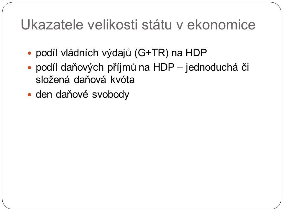 Ukazatele velikosti státu v ekonomice podíl vládních výdajů (G+TR) na HDP podíl daňových příjmů na HDP – jednoduchá či složená daňová kvóta den daňové svobody