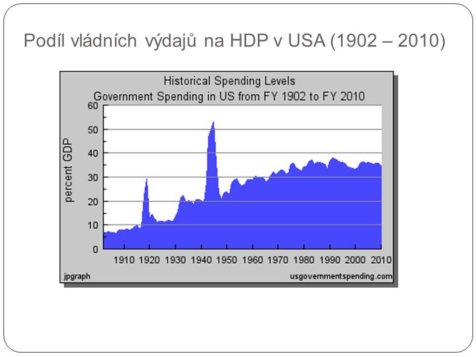Podíl vládních výdajů na HDP v USA (1902 – 2010)