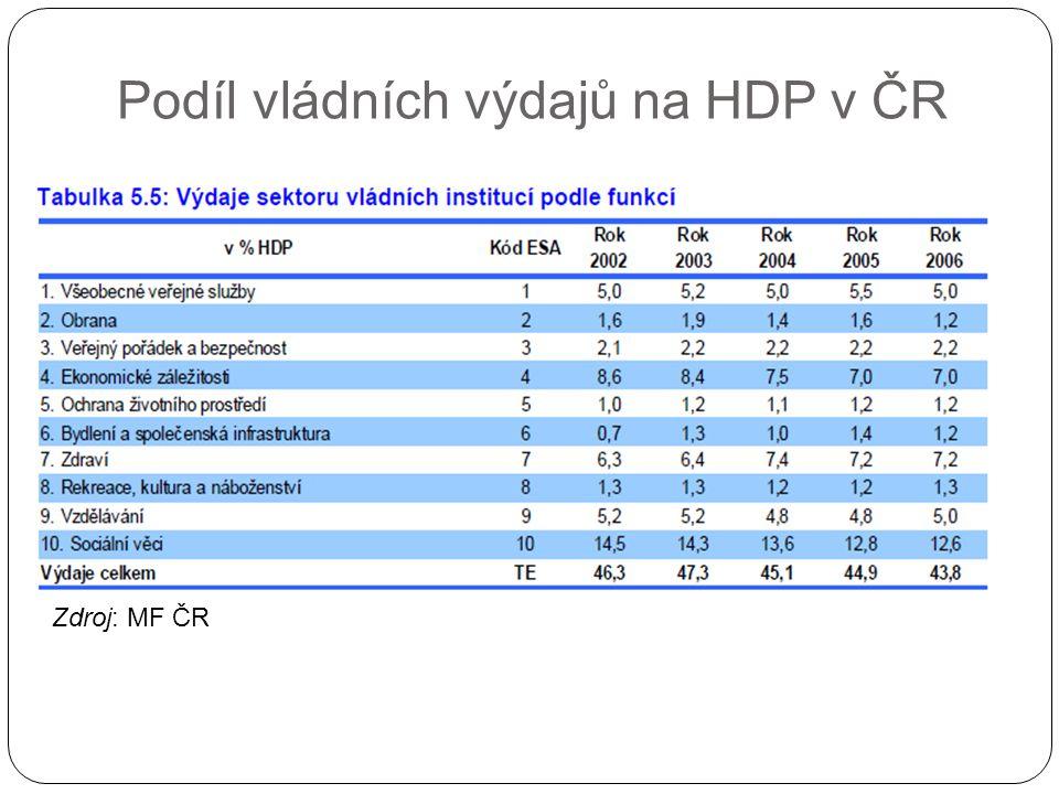 Podíl vládních výdajů na HDP v ČR Zdroj: MF ČR