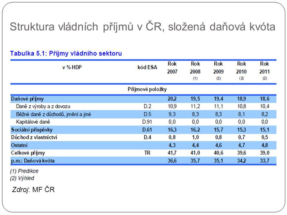 Struktura vládních příjmů v ČR, složená daňová kvóta Zdroj: MF ČR