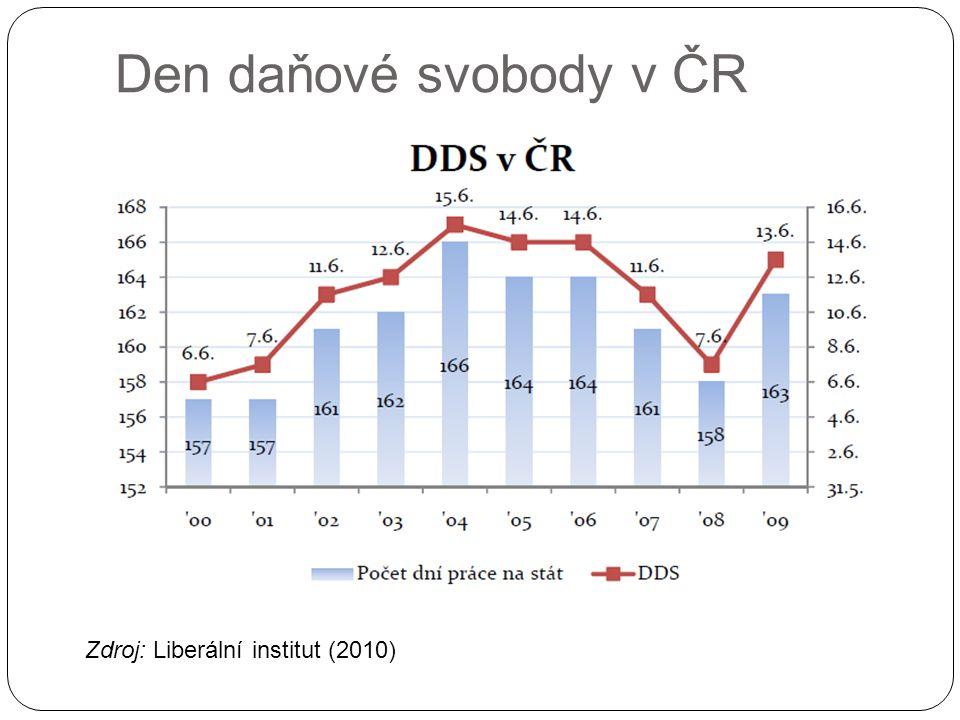 Den daňové svobody v ČR Zdroj: Liberální institut (2010)