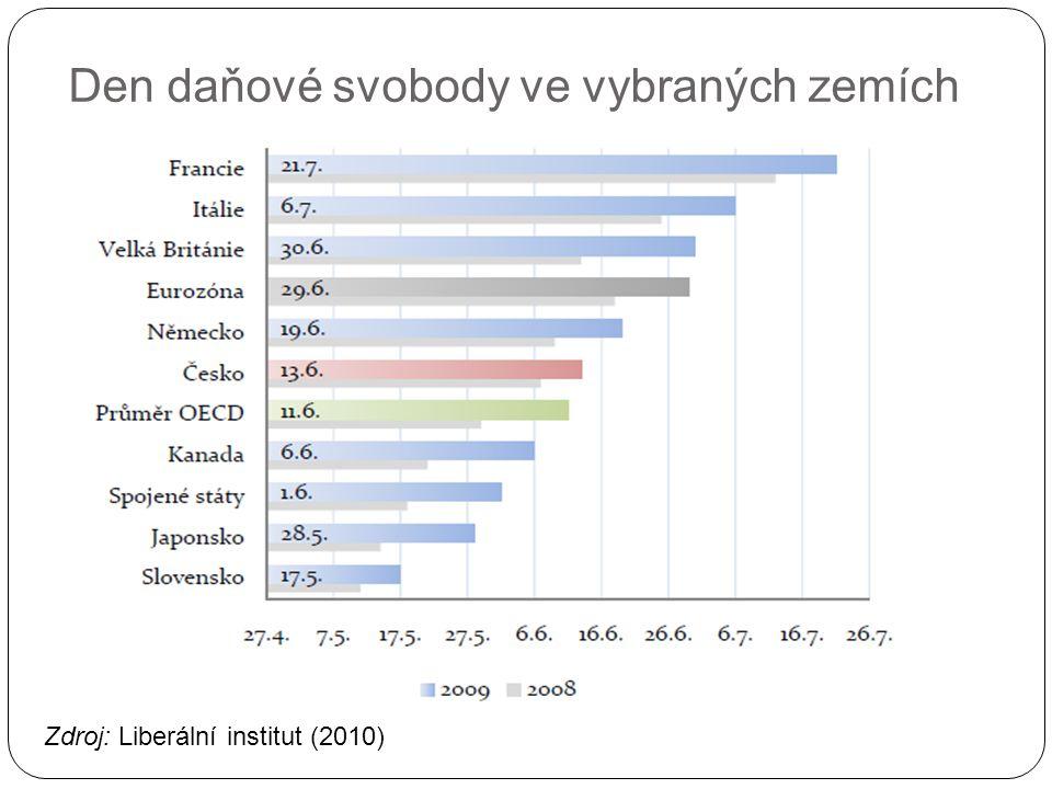 Den daňové svobody ve vybraných zemích Zdroj: Liberální institut (2010)