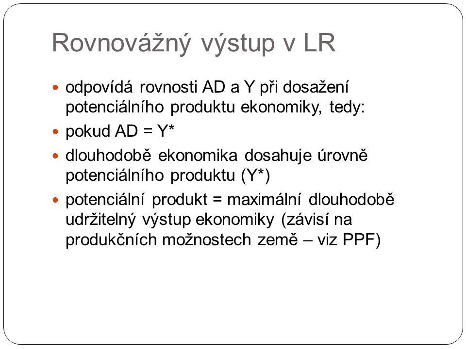 Rovnovážný výstup v LR odpovídá rovnosti AD a Y při dosažení potenciálního produktu ekonomiky, tedy: pokud AD = Y* dlouhodobě ekonomika dosahuje úrovně potenciálního produktu (Y*) potenciální produkt = maximální dlouhodobě udržitelný výstup ekonomiky (závisí na produkčních možnostech země – viz PPF)