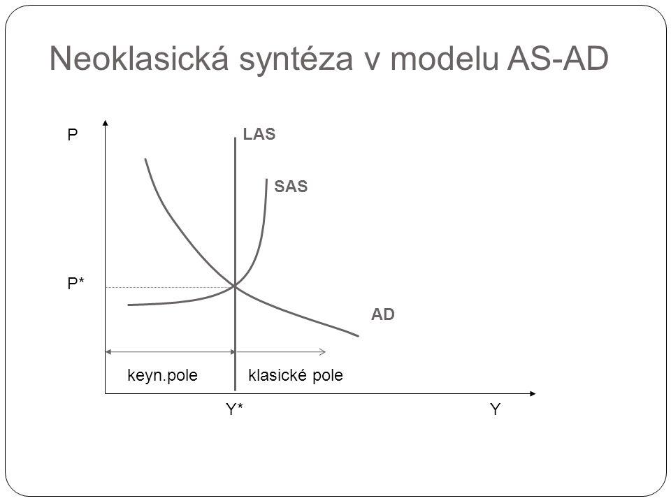 Neoklasická syntéza v modelu AS-AD Y P AD P* Y* LAS SAS keyn.poleklasické pole