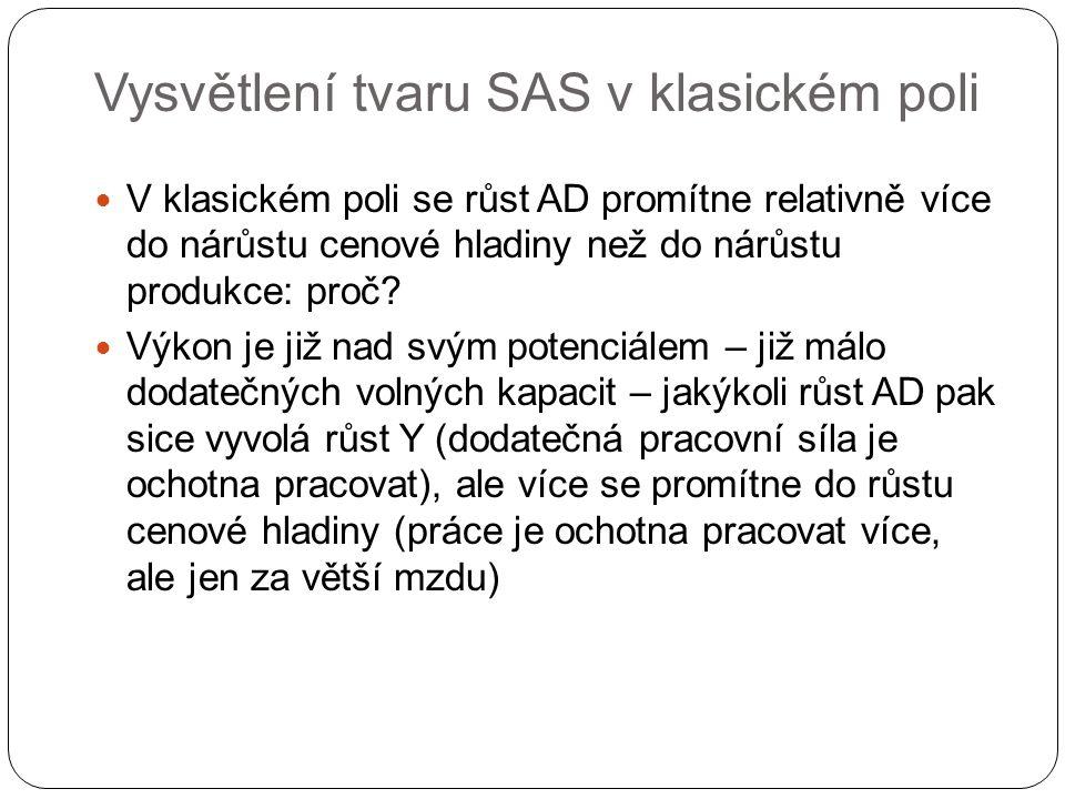 Vysvětlení tvaru SAS v klasickém poli V klasickém poli se růst AD promítne relativně více do nárůstu cenové hladiny než do nárůstu produkce: proč? Výk