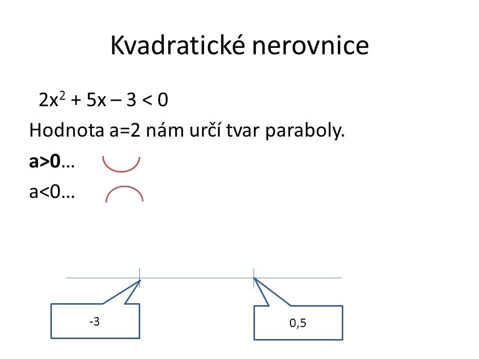 Kvadratické nerovnice 2x 2 + 5x – 3 < 0 Hodnota a=2 nám určí tvar paraboly. a>0… a<0… -3 0,5