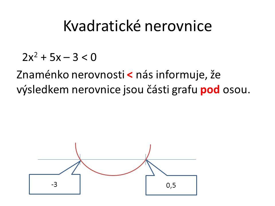 Kvadratické nerovnice 2x 2 + 5x – 3 < 0 Znaménko nerovnosti < nás informuje, že výsledkem nerovnice jsou části grafu pod osou. -3 0,5
