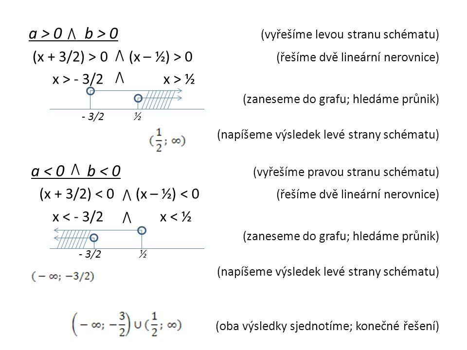 a > 0 b > 0 (vyřešíme levou stranu schématu) (x + 3/2) > 0 (x – ½) > 0 (řešíme dvě lineární nerovnice) x > - 3/2 x > ½ (zaneseme do grafu; hledáme průnik) - 3/2 ½ (napíšeme výsledek levé strany schématu) a < 0 b < 0 (vyřešíme pravou stranu schématu) (x + 3/2) < 0 (x – ½) < 0 (řešíme dvě lineární nerovnice) x < - 3/2 x < ½ (zaneseme do grafu; hledáme průnik) - 3/2 ½ (napíšeme výsledek levé strany schématu) (oba výsledky sjednotíme; konečné řešení)