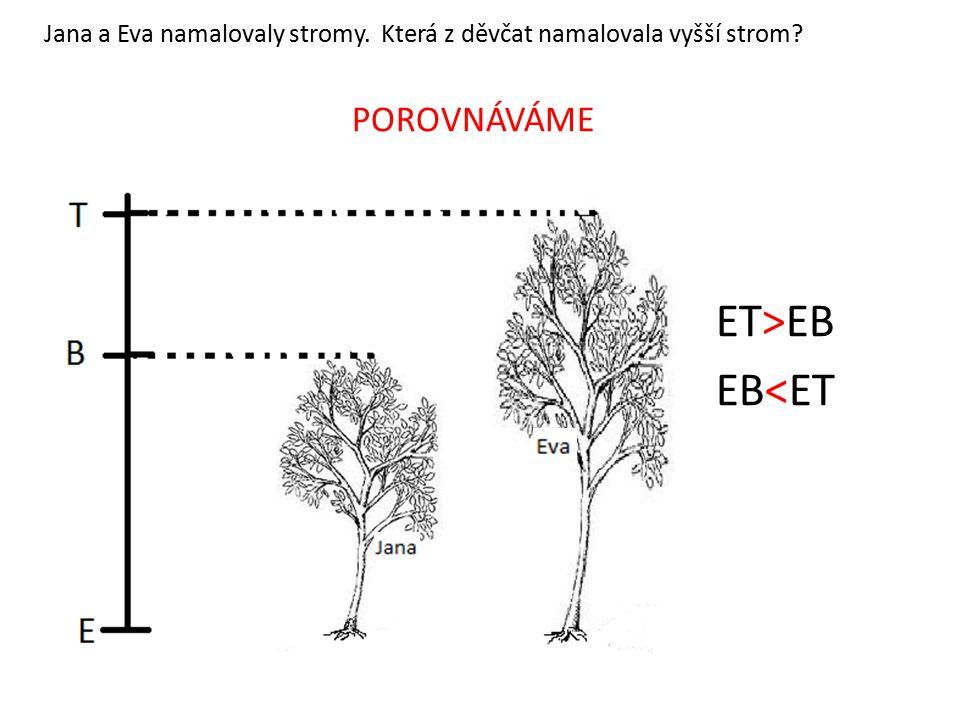 Jana a Eva namalovaly stromy. Která z děvčat namalovala vyšší strom? POROVNÁVÁME ET>EB EB<ET