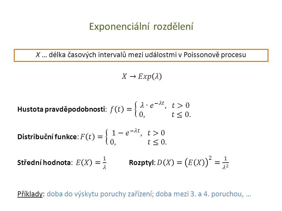 Exponenciální rozdělení X … délka časových intervalů mezi událostmi v Poissonově procesu Příklady: doba do výskytu poruchy zařízení; doba mezi 3. a 4.