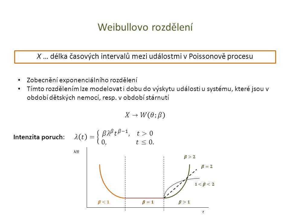 Weibullovo rozdělení X … délka časových intervalů mezi událostmi v Poissonově procesu