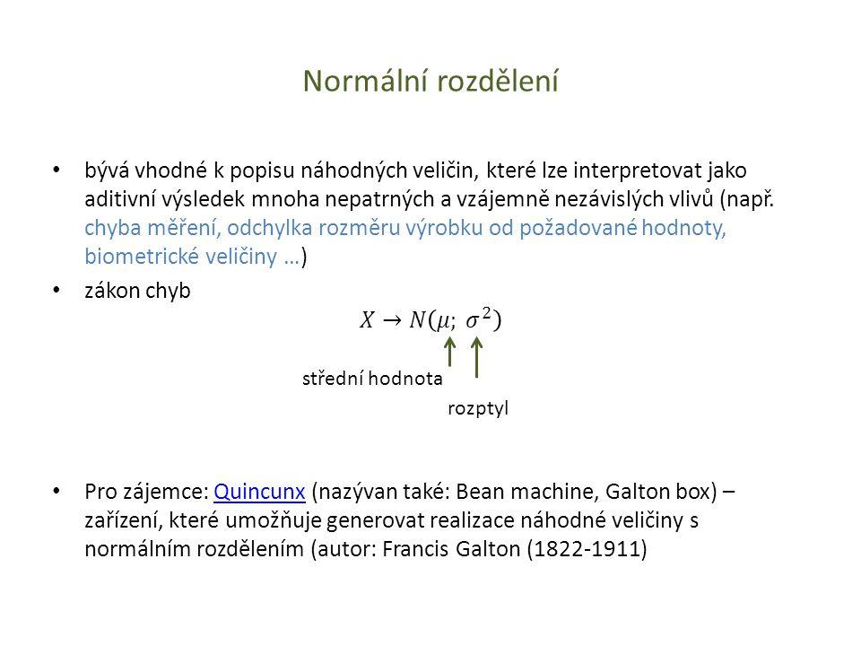 Normální rozdělení střední hodnota rozptyl