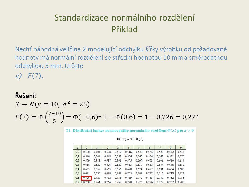 Standardizace normálního rozdělení Příklad