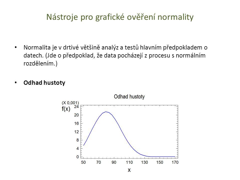 Nástroje pro grafické ověření normality Normalita je v drtivé většině analýz a testů hlavním předpokladem o datech. (Jde o předpoklad, že data pocháze