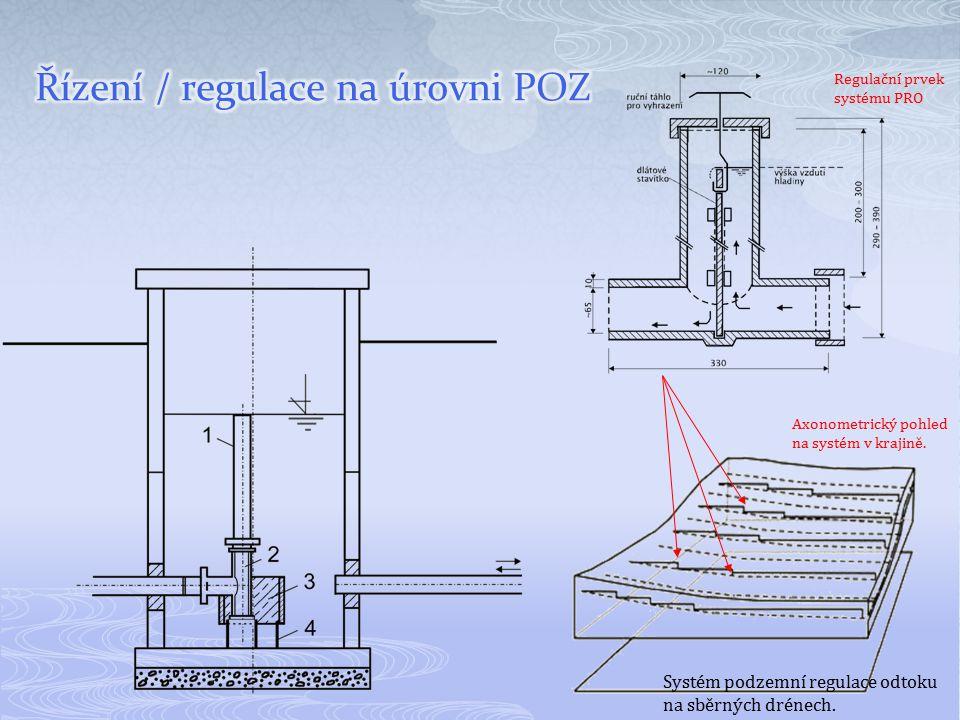 Systém podzemní regulace odtoku na sběrných drénech. Regulační prvek systému PRO Axonometrický pohled na systém v krajině.