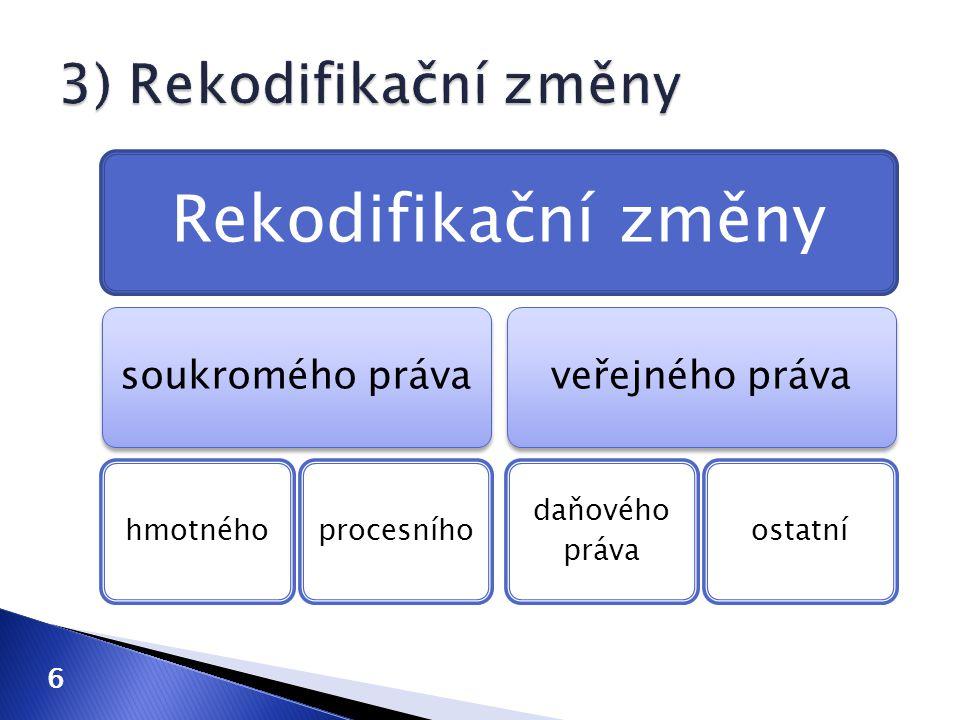 Rekodifikační změny soukromého práva hmotnéhoprocesního veřejného práva daňového práva ostatní 6