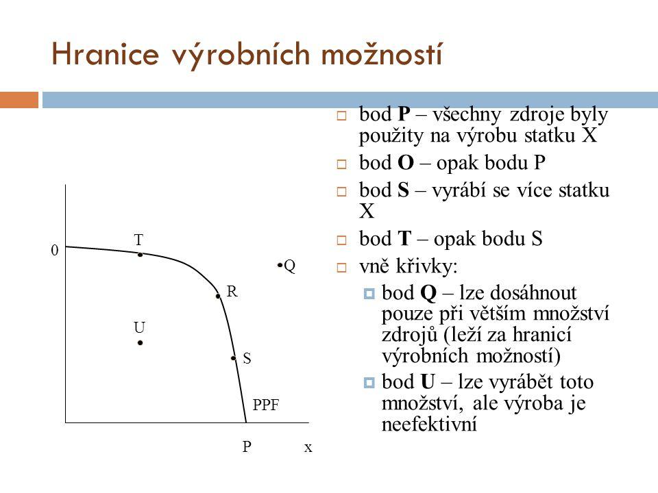 Hranice výrobních možností  bod P – všechny zdroje byly použity na výrobu statku X  bod O – opak bodu P  bod S – vyrábí se více statku X  bod T –