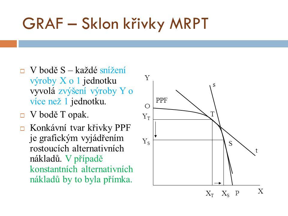 GRAF – Sklon křivky MRPT  V bodě S – každé snížení výroby X o 1 jednotku vyvolá zvýšení výroby Y o více než 1 jednotku.  V bodě T opak.  Konkávní t