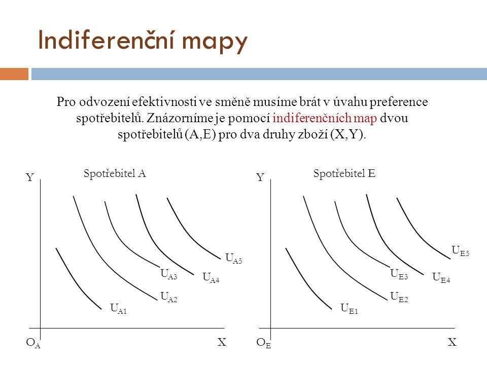 Indiferenční mapy OAOA U A1 U A2 U A3 U A4 U A5 Y X Spotřebitel A OEOE U E1 U E2 U E3 U E4 Y X Spotřebitel E U E5 Pro odvození efektivnosti ve směně m