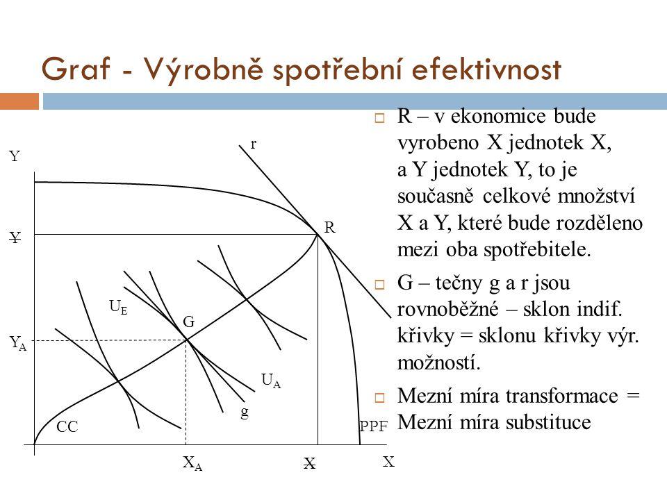 Graf - Výrobně spotřební efektivnost  R – v ekonomice bude vyrobeno X jednotek X, a Y jednotek Y, to je současně celkové množství X a Y, které bude r