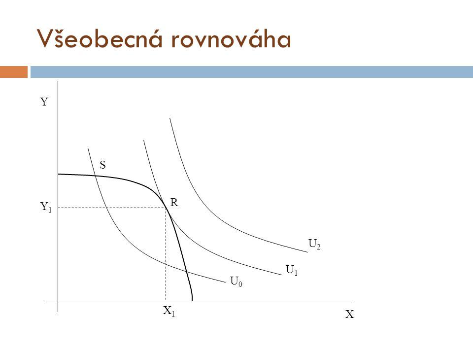 Všeobecná rovnováha Y1Y1 X1X1 U0U0 U1U1 U2U2 R S Y X