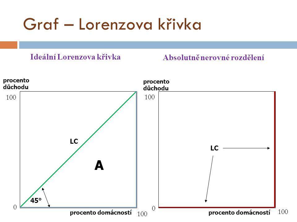 Graf – Lorenzova křivka A LC 45° procento domácností procento důchodu LC procento důchodu 0 0 100 Ideální Lorenzova křivka Absolutně nerovné rozdělení