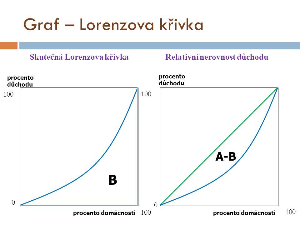 Graf – Lorenzova křivka Skutečná Lorenzova křivka Relativní nerovnost důchodu B A-B procento domácností procento důchodu procento důchodu 0 100 0