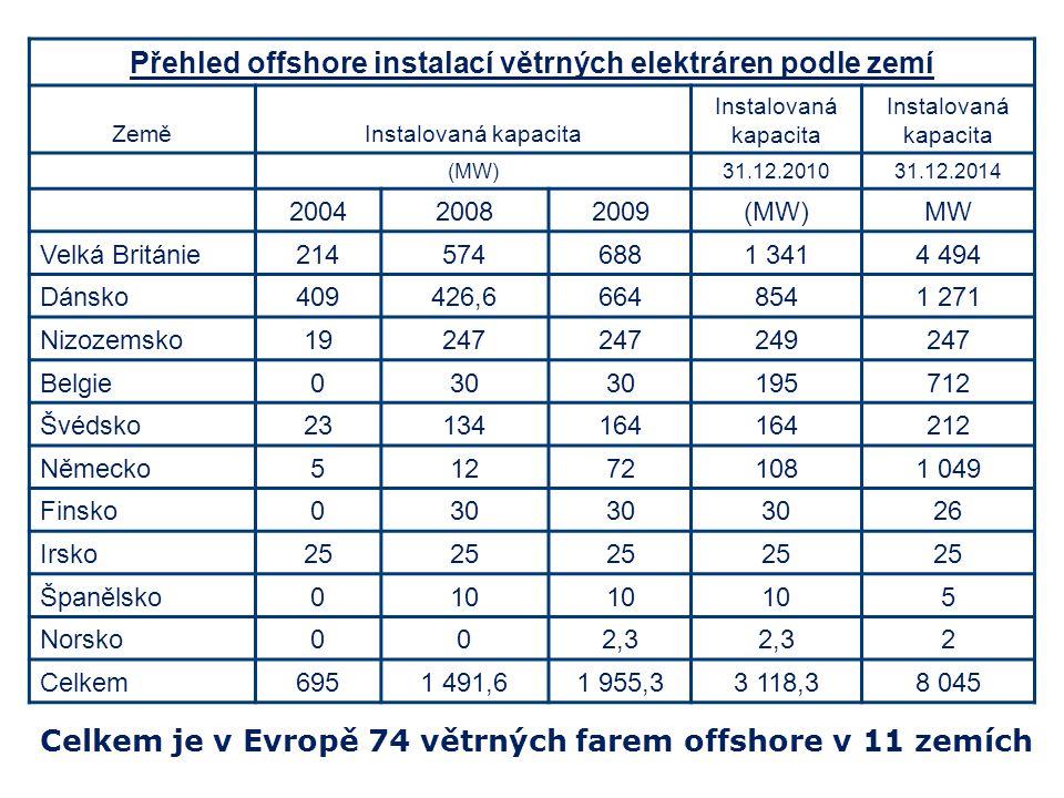 Přehled offshore instalací větrných elektráren podle zemí ZeměInstalovaná kapacita (MW)31.12.201031.12.2014 200420082009(MW)MW Velká Británie214574688