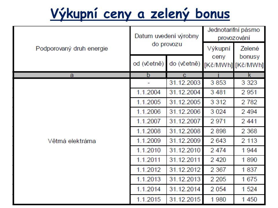Výkupní ceny a zelený bonus