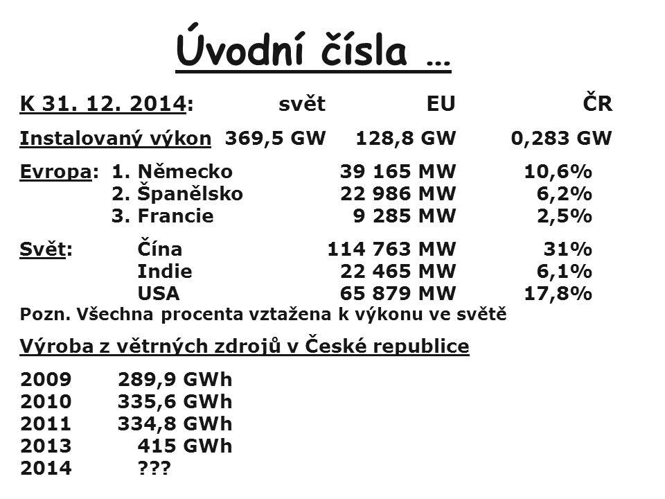 Úvodní čísla … K 31. 12. 2014:světEUČR Instalovaný výkon369,5 GW128,8 GW0,283 GW Evropa:1.Německo39 165 MW10,6% 2.Španělsko22 986 MW6,2% 3.Francie9 28
