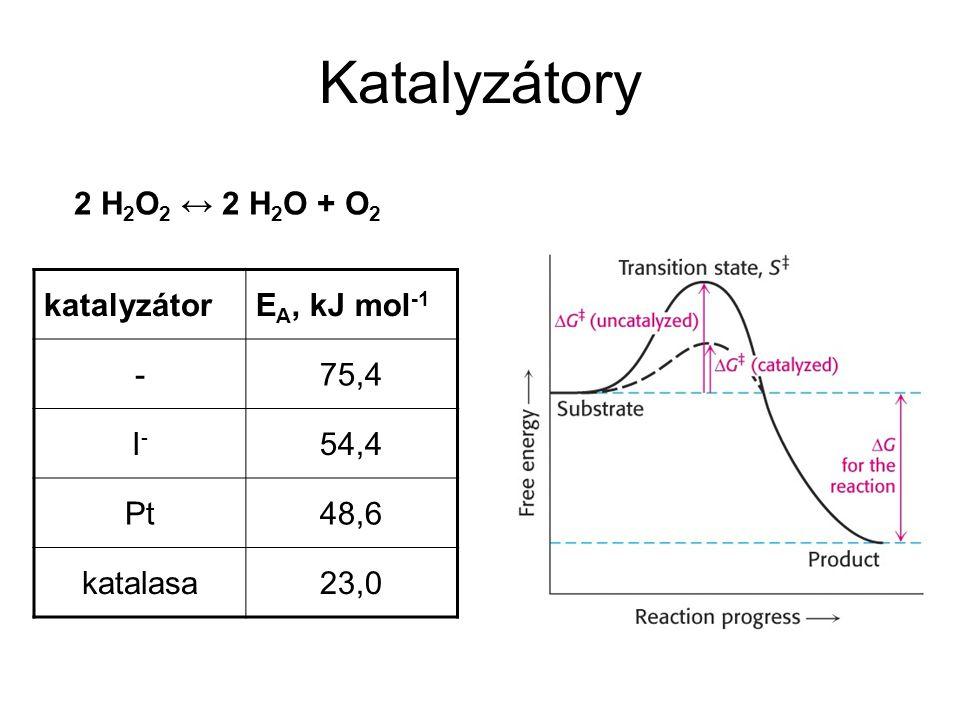 Katalyzátory katalyzátorE A, kJ mol -1 -75,4 I-I- 54,4 Pt48,6 katalasa23,0 2 H 2 O 2 ↔ 2 H 2 O + O 2