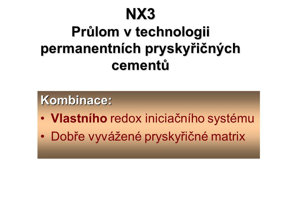 NX3 Průlom v technologii permanentních pryskyřičných cementů Kombinace: Vlastního redox iniciačního systému Dobře vyvážené pryskyřičné matrix