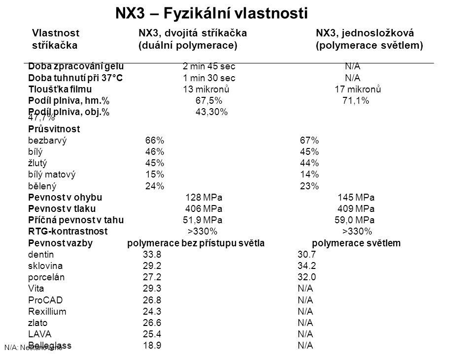 NX3 – Fyzikální vlastnosti N/A: Nestanoveno Doba zpracování gelu 2 min 45 sec N/A Doba tuhnutí při 37°C 1 min 30 sec N/A Tloušťka filmu 13 mikronů 17 mikronů Podíl plniva, hm.% 67,5% 71,1% Podíl plniva, obj.% 43,30% 47,7% Průsvitnost bezbarvý 66% 67% bílý 46% 45% žlutý 45% 44% bílý matový 15% 14% bělený 24% 23% Pevnost v ohybu 128 MPa 145 MPa Pevnost v tlaku 406 MPa 409 MPa Příčná pevnost v tahu 51,9 MPa 59,0 MPa RTG-kontrastnost >330% >330% Pevnost vazby polymerace bez přístupu světlapolymerace světlem dentin 33.8 30.7 sklovina 29.2 34.2 porcelán 27.2 32.0 Vita 29.3 N/A ProCAD 26.8 N/A Rexillium 24.3 N/A zlato 26.6 N/A LAVA 25.4 N/A Belleglass 18.9 N/A Vlastnost NX3, dvojitá stříkačkaNX3, jednosložková stříkačka (duální polymerace)(polymerace světlem)