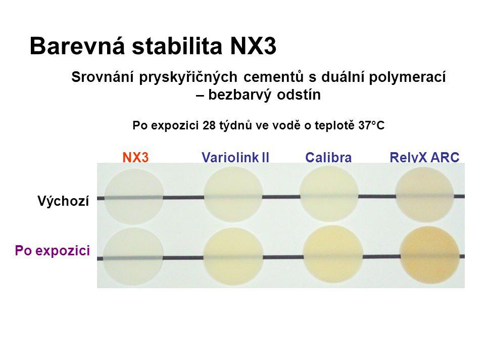 Barevná stabilita NX3 NX3Variolink IIRelyX ARCCalibra Výchozí Po expozici Srovnání pryskyřičných cementů s duální polymerací – bezbarvý odstín Po expozici 28 týdnů ve vodě o teplotě 37°C