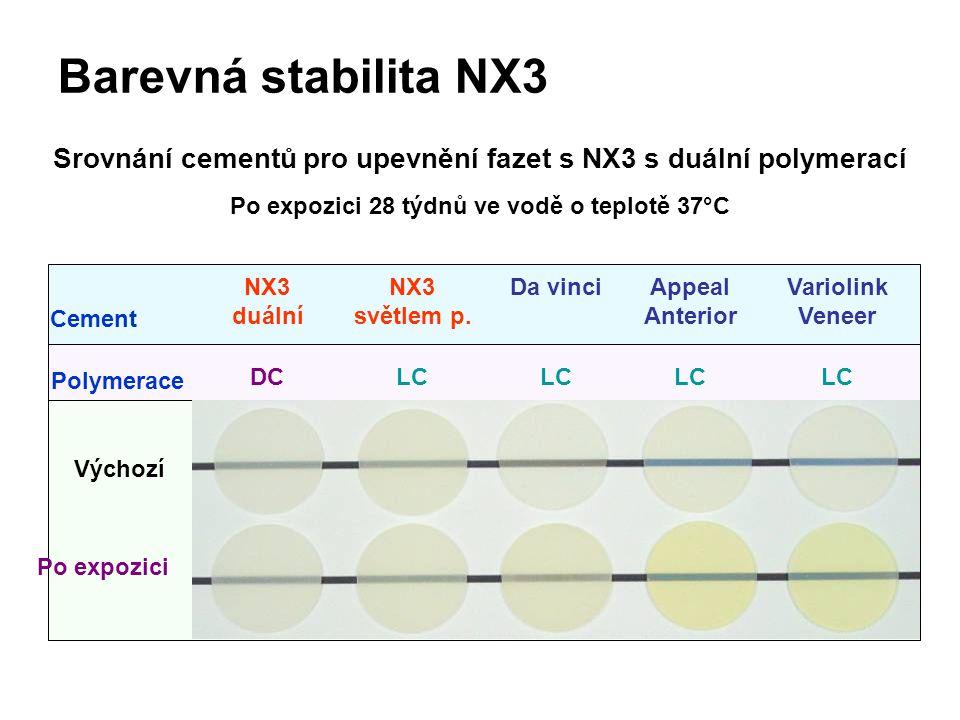 Barevná stabilita NX3 Srovnání cementů pro upevnění fazet s NX3 s duální polymerací Po expozici 28 týdnů ve vodě o teplotě 37°C NX3 duální DC Da vinci LC Variolink Veneer LC Appeal Anterior LC Výchozí Po expozici NX3 světlem p.
